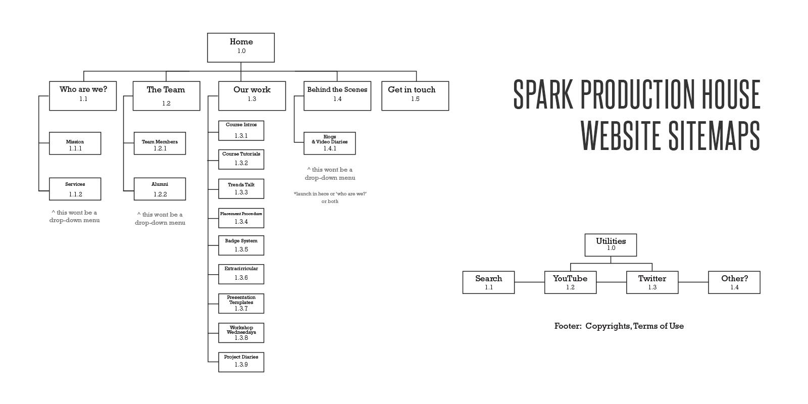 Spark-Sitemap1