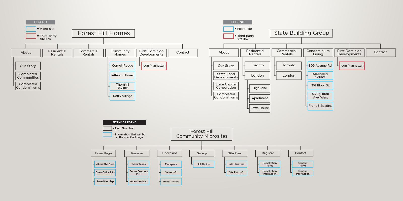 FHH & SBG Sitemaps